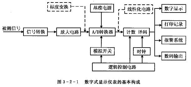 数字式显示仪表的基本构成方式如图3-2-1所示。图中各基本单元可以根据需要进行组合,以构成不同用途的数字式显示仪表。将其中的一个或几个电路制成专用功能模块电路,若干个模块组装起来,即可制成一台完整的数字式显示仪表。  数字式显示仪表的核心部件是模拟/数字(A/D)转换器,它可以将输人的模拟信号转换成数字信号.